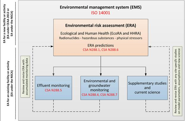 A diagram showing the regulatory framework for environmental protection. The environmental management system is the overarching document that everything else falls underneath. At the top of the diagram is an environmental risk assessment, which flows into effluent monitoring, environmental and groundwater monitoring and supplementary studies and current science, which all feed back into the risk assessment.