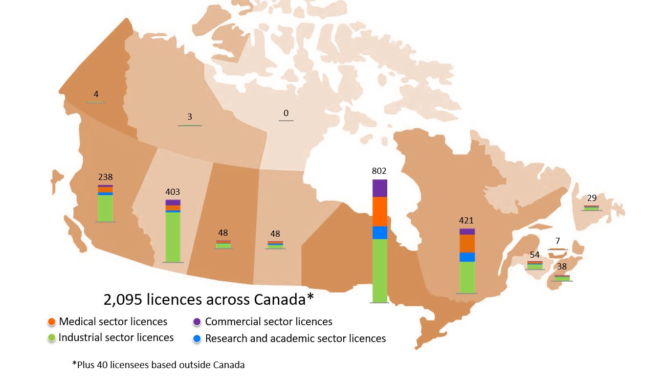 Licensees that use nuclear substances and prescribed equipment are located across Canada - Description: 2,095 licences across Canada, plus 40 licensees based outside Canada. Yukon: 4 industrial licences. Northwest Territories: 4 industrial licences. Nunavut: no licences. British Columbia: 172 industrial licences, 18 academic and research licences, 37 medical licences, 11 commercial licences Alberta: 321 industrial licences, 11 academic and research licences, 35 medical licences, 36 commercial licences Saskatchewan: 31 industrial licences, 5 academic and research licences, 10 medical licences, 2 commercial licences Manitoba: 23 industrial licences, 8 academic and research licences, 13 medical licences, 4 commercial licences Ontario: 414 industrial licences, 82 academic and research licences, 193 medical licences, 113 commercial licences Quebec: 206 industrial licences, 58 academic and research licences, 118 medical licences, 39 commercial licences New Brunswick: 32 industrial licences, 5 academic and research licences, 14 medical licences, 3 commercial licences Prince Edward Island: 2 industrial licences, 1 academic and research licence, 4 medical licences, 0 commercial licences Nova Scotia: 25 industrial licences, 3 academic and research licences, 6 medical licences, 1 commercial licence Newfoundland and Labrador: 21 industrial licences, 1 academic and research licence, 6 medical licences, 1 commercial licence
