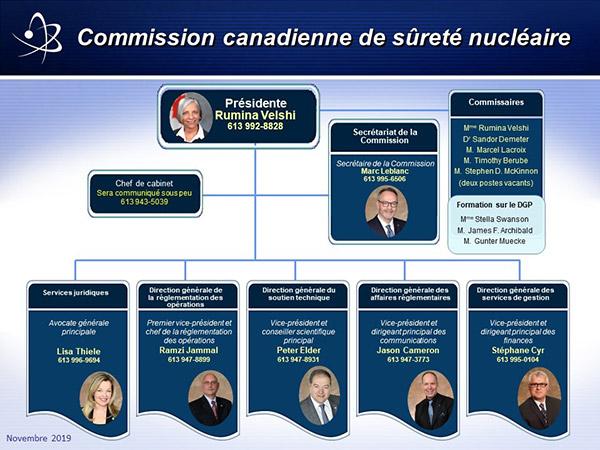 L'organigramme de la Commission canadienne de sûreté nucléaire. Version textuelle ci-dessous.