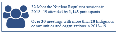 22 Meet the Nuclear Regulator sessions in 2018–19 attended by 1,143 participants. Over 30 meetings with more than 20 Indigenous communities and organizations in 2018–19