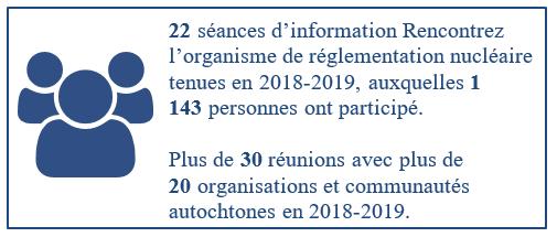 22 séances d'information Rencontrez l'organisme de réglementation nucléaire tenues en 2018 2019, auxquelles 1 143 personnes ont participé. Plus de 30 réunions avec plus de 20 organisations et communautés autochtones en 2018 2019.