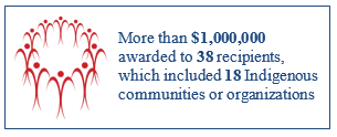 More than $1,000,000 awarded to 38 recipients, which included 18 Indigenous communities or organizations