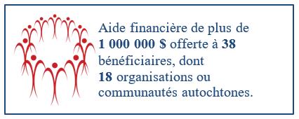 Aide financière de plus de 1 000 000 $ offerte à 38 bénéficiaires, dont   18 organisations ou communautés autochtones.