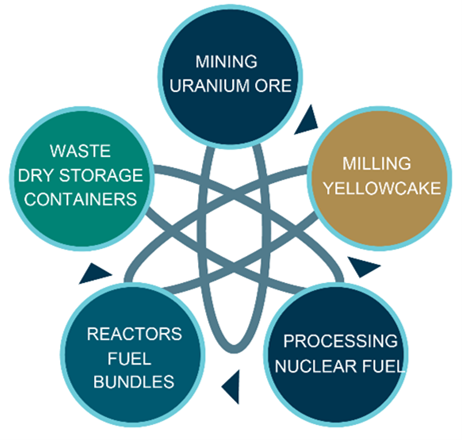 Nuclear fuel cycle: Mining uranium ore, milling yellowcake, processing nuclear fuel, reactors fuel bundles, waste dry storage containers