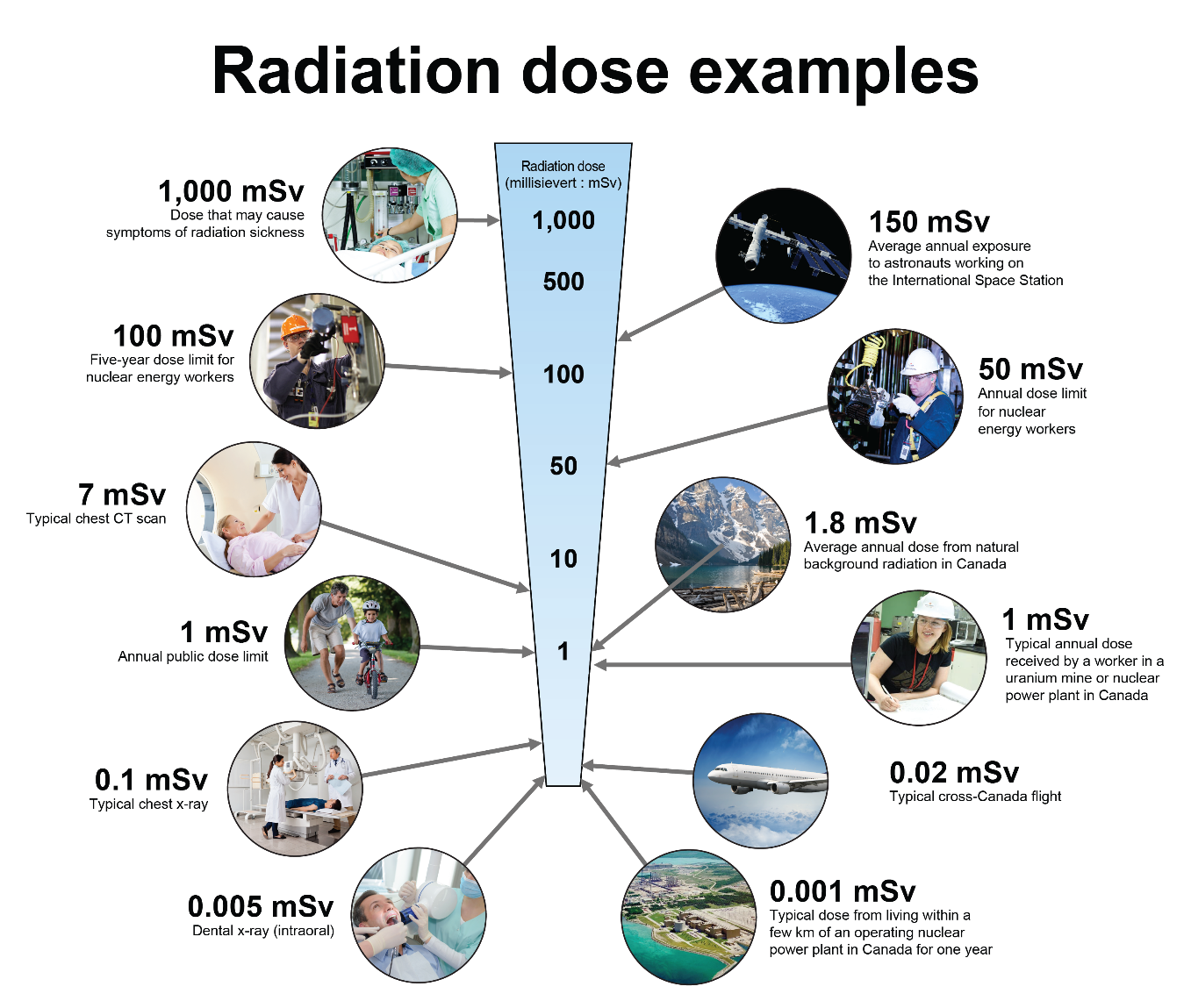 Radiation dose examples. Text version below.