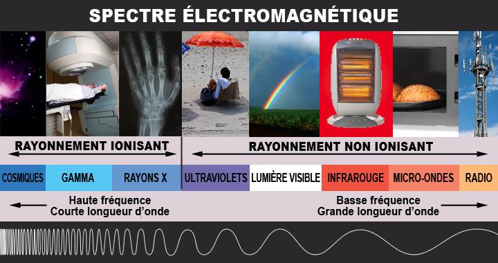 Spectre électromagnétique. La version textuelle suit.