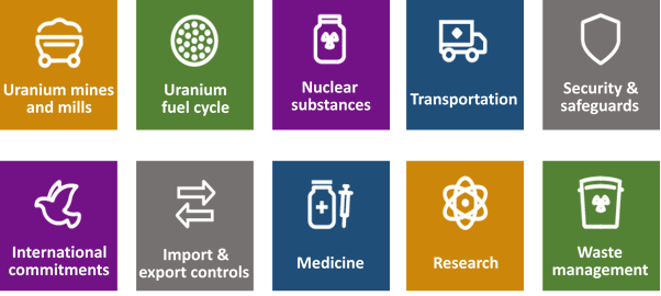 Graphic of the nuclear industries regulated by the CNSC