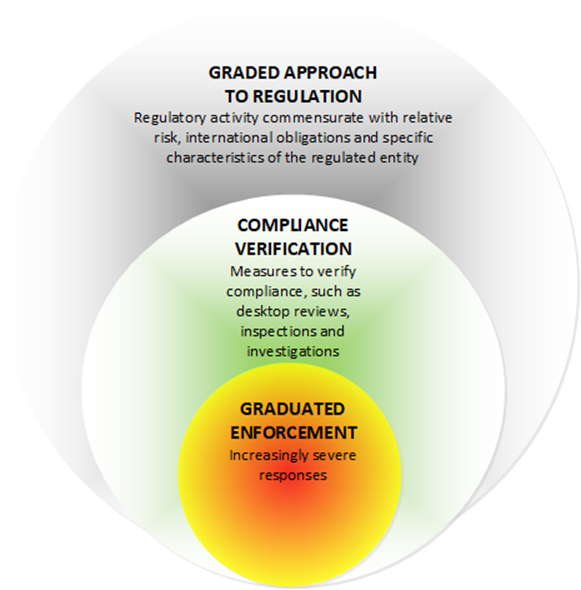 Graphic of the CNSC's graded approach to regulation