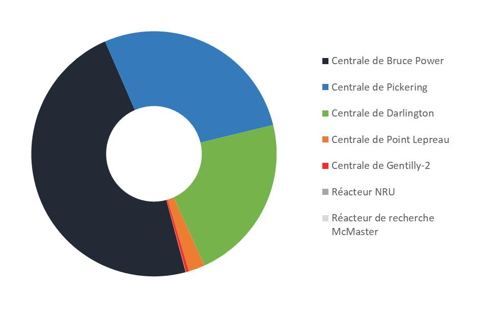 Graphique    circulaire représentant le nombre de grappes de combustible usé entreposées    en piscine au Canada en date du 31 décembre 2019