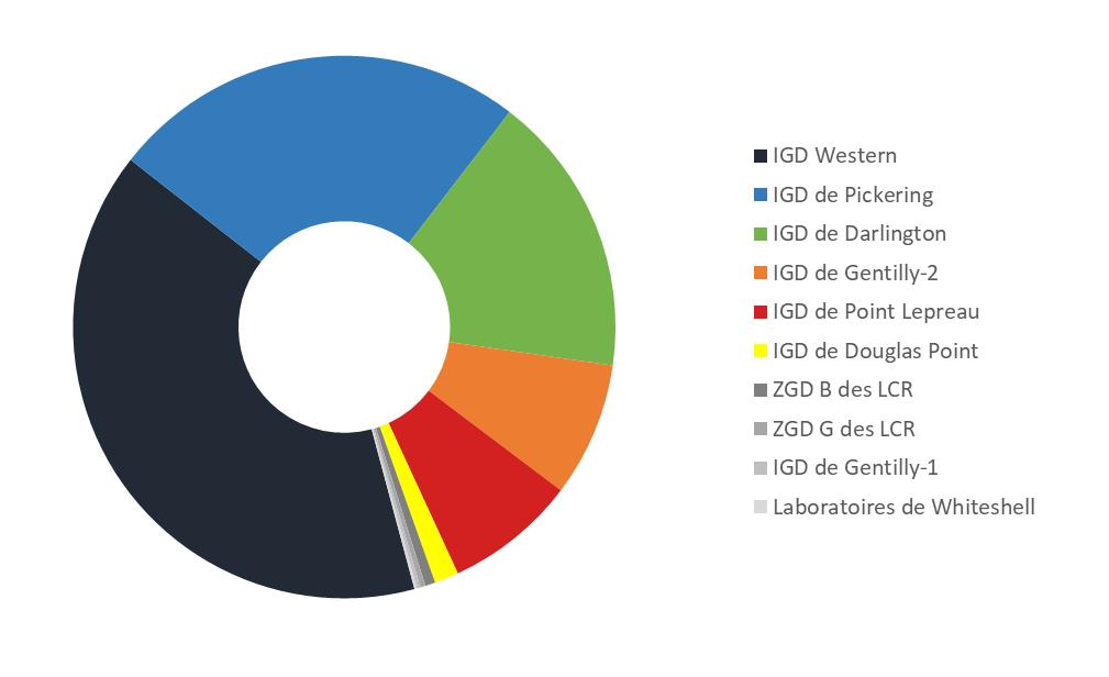 Graphique    circulaire représentant le nombre de grappes de combustible usé en stockage à    sec au Canada en date du 31 décembre 2019