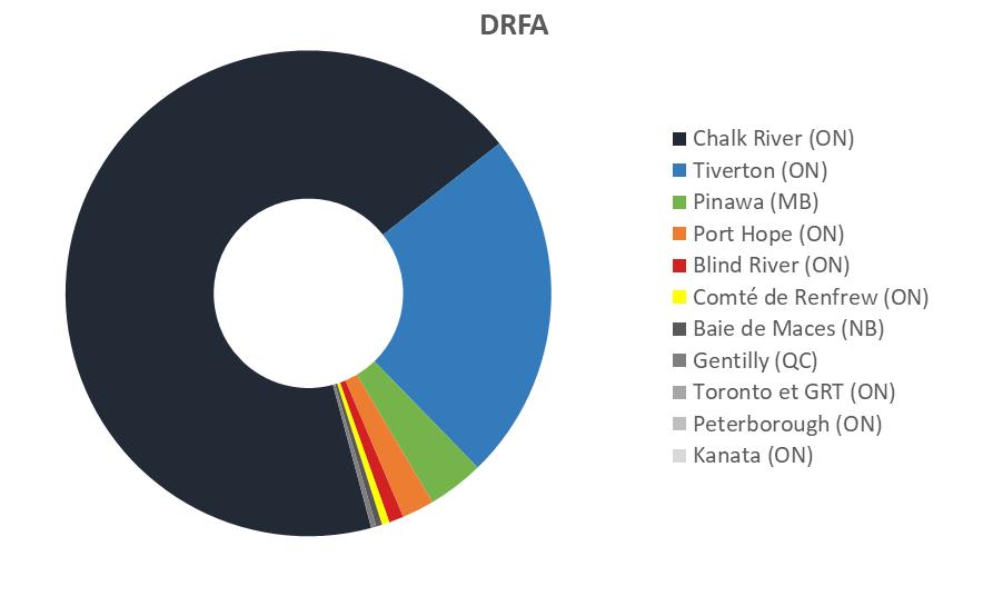 Graphique    circulaire représentant le volume des DRFA entreposés au Canada en date du    31décembre2019