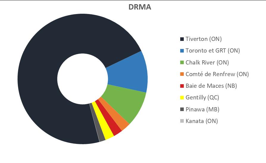 Graphique    circulaire représentant le volume des DRMA en date du 31décembre2019