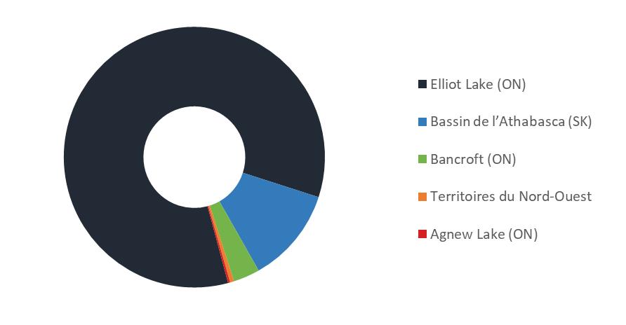 Graphique    circulaire représentant la masse des résidus d'uranium et des stériles    stockés aux sites inactifs et déclassés de gestion des résidus au Canada, en    date du 31 décembre 2019