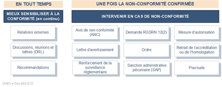 Graphique    des composantes de la stratégie d'application progressive de la loi de la    CCSN