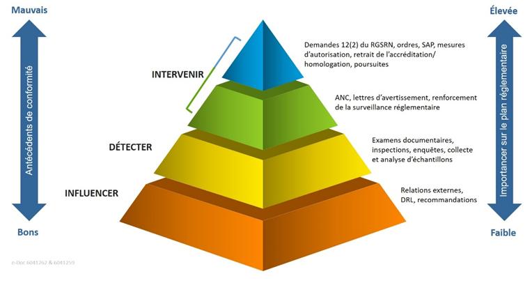 Graphique    du continuum de la trousse d'outils de la CCSN