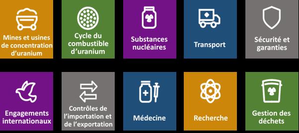 Graphique    des industries nucléaires réglementées par la CCSN