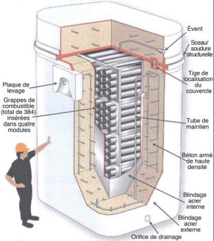 Image    d'un conteneur de stockage à sec d'OPG