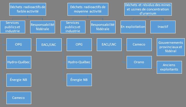 Organisations responsables de la gestion à long terme des déchets radioactifs au Canada