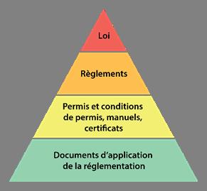 Graphique    des éléments du cadre de réglementation du secteur nucléaire du Canada