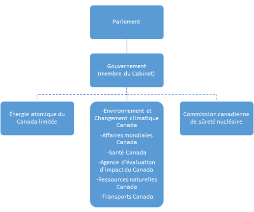 Graphique    des ministères et organismes fédéraux responsables de la gestion des déchets    radioactifs au Canada