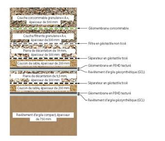 Représentation    artistique du système de revêtement de l'IGDPS montrant le système de    recouvrement multicouches et le système de revêtement au fond