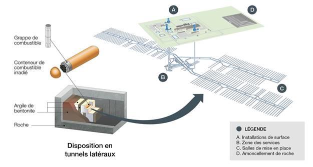 Image    des éléments du concept de dépôt géologique en profondeur