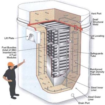 Image of OPG dry storage container