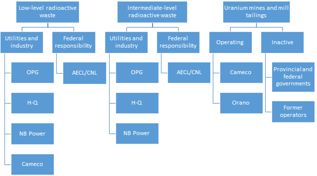 Organizations responsible for the long-term management of radioactive waste in Canada