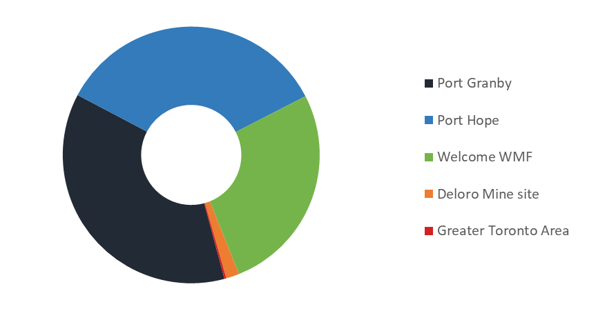 Circle graph representing the volume of LLW that has resulted from past storage practices in Canada as of December 31, 2019