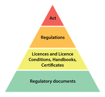 Graphic of the elements of the Canadian nuclear regulatory framework