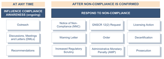 Graphic of the components of the CNSC's graded approach to regulation