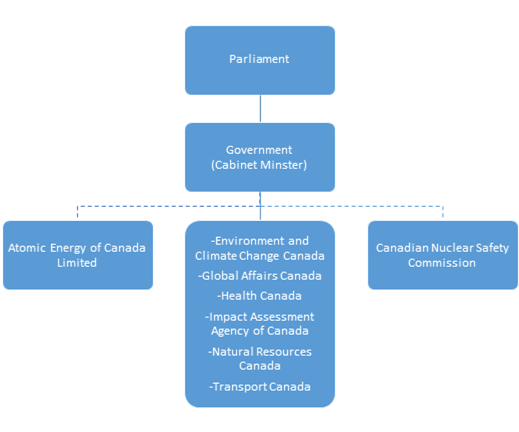 Graphic of the government departments and agencies responsible for the management of radioactive waste in Canada