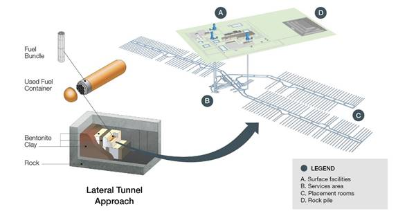 Image of the components of the deep geological repository concept