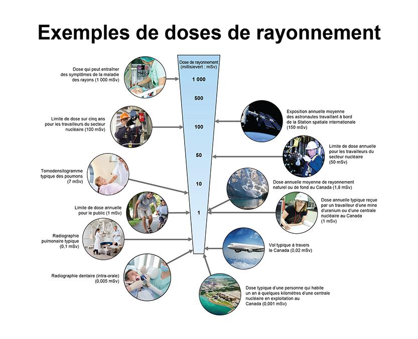 Exemples de doses de rayonnement