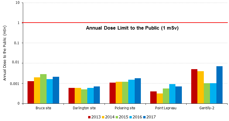 Annual dose limit to public