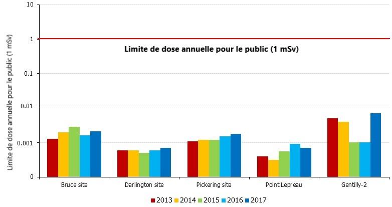 Limit de dose annuelle pour le public
