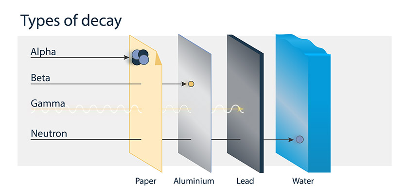This image shows four types of radioactive decay and materials that can block them. Alpha radiation is blocked by paper, beta radiation is blocked by aluminum, gamma radiation is blocked by lead and neutron radiation is blocked by water.