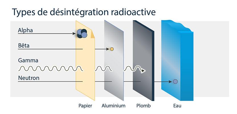 Cette image montre quatre types de désintégration radioactive et les matériaux qui peuvent les bloquer. Le rayonnement alpha est bloqué par le papier, le rayonnement bêta est bloqué par l'aluminium, le rayonnement gamma est bloqué par le plomb et le rayonnement neutronique est bloqué par l'eau.