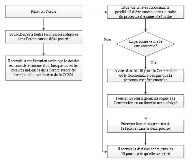 Annexe B : Étapes à suivre par toute personne recevant un  ordre rendu par un inspecteur ou un fonctionnaire désigné