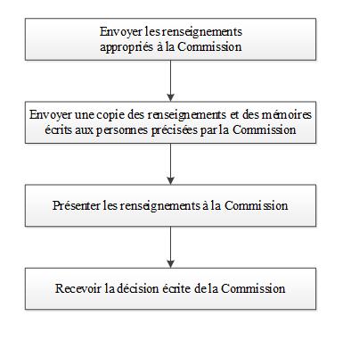 Annexe D : Étapes à suivre par toute personne interjetant appel ou demandant la révision d'un ordre délivré par un inspecteur ou un fonctionnaire désigné