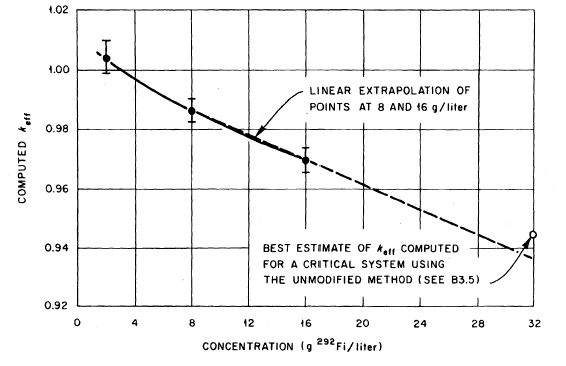 Computed k<sub>eff</sub> as a Function of <sup>292</sup>Fi Density for Experimentally Critical Systems
