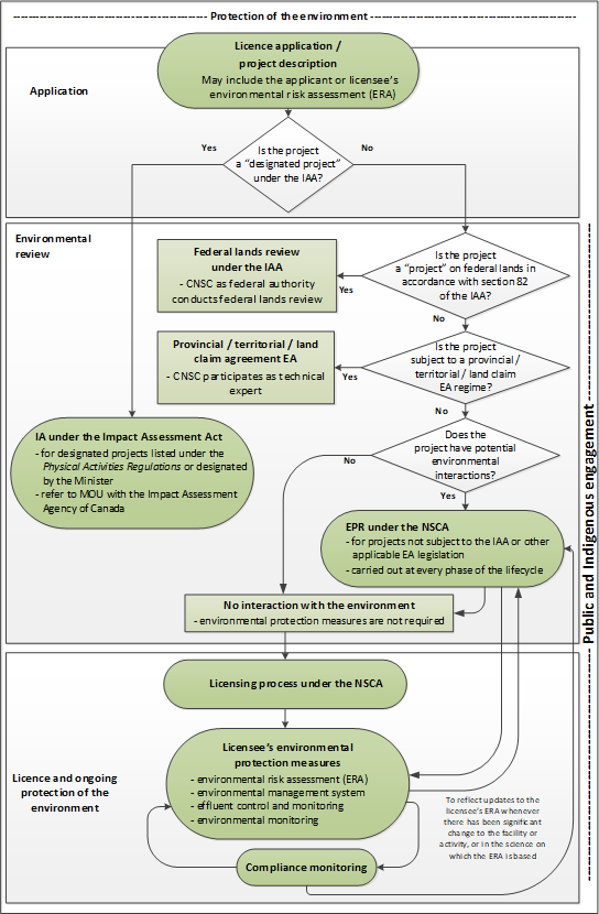 Flow chart illustrating the CNSC's environmental assessment process