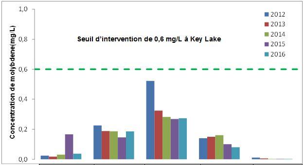 Seuil d'intervention de 0,6 mg/L à Key Lake