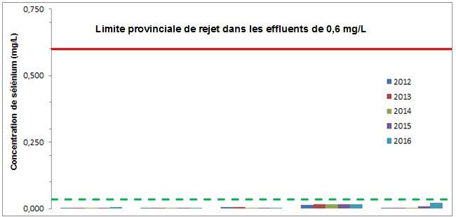 Limite provinciale de rejets dans les effluents de 0,6 mg/L