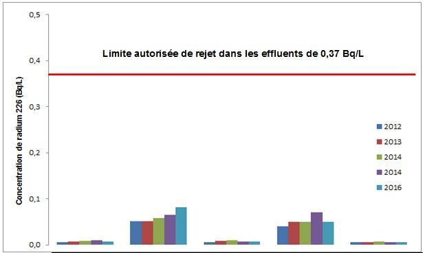 Limite autorisée de rejet dans les effluents de 0,37 Bq/L