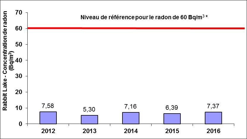Concentrations: 2012: 7.58 Bq/m<sup>3</sup>; 2013: 5.30 Bq/m<sup>3</sup>; 2014: 7.16 Bq/m<sup>3</sup>; 2015: 6.39 Bq/m<sup>3</sup>; 2016: 7.37 Bq/m<sup>3</sup>