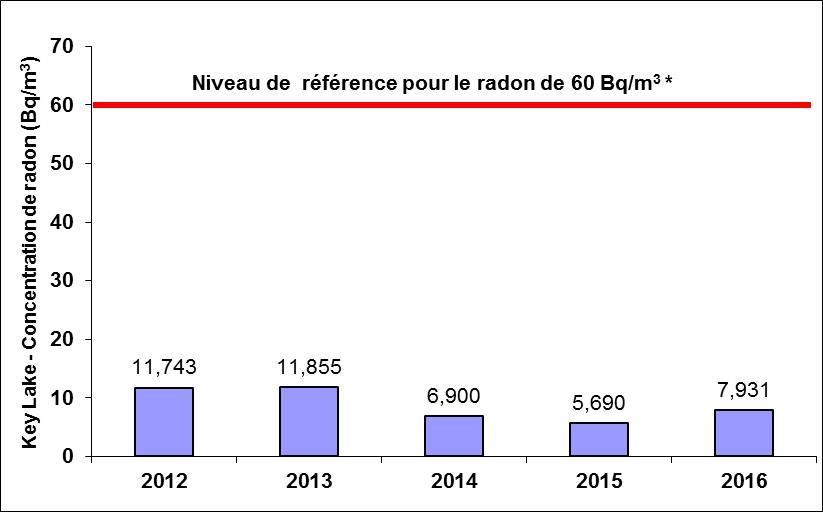 Concentrations: 2012: 11.743 Bq/m<sup>3</sup>; 2013: 11.855 Bq/m<sup>3</sup>; 2014: 6.900 Bq/m<sup>3</sup>; 2015: 5.690 Bq/m<sup>3</sup>; 2016: 7.931 Bq/m<sup>3</sup>