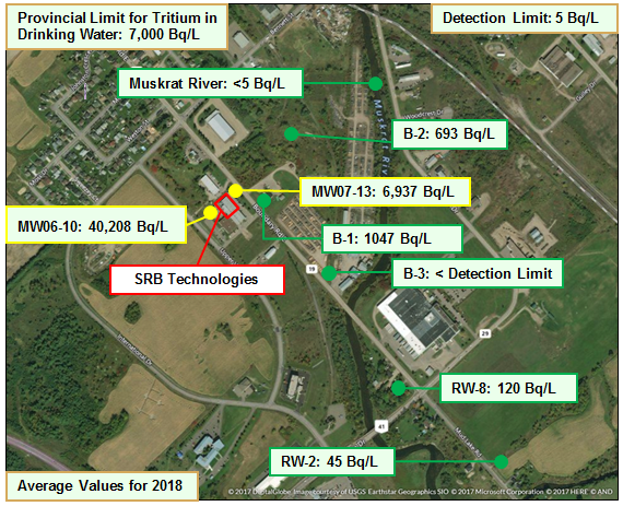 This photo shows an aerial view of a few groundwater monitoring wells around the SRBT site. It also indicates the concentration of tritium in becquerels per litre (Bq/L) in those wells and the Muskrat River.