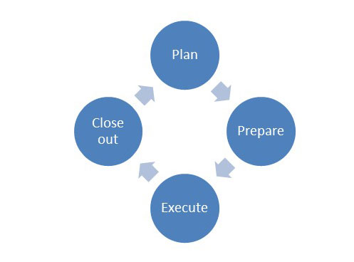 The four cyclical steps of a peer or self-audit program are to plan, prepare, execute and close out.