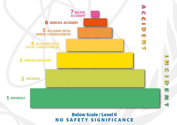 "Events are classified at seven levels: Levels 1 to 3 are ""incidents"" and Levels 4 to 7 are ""accidents"""